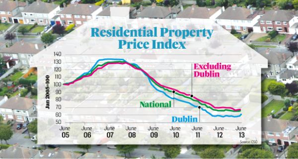 Residential House Prices