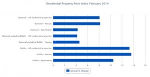 Irish House Prices Rise 2014 Graph