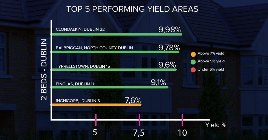 Top Rental Yields in Dublin